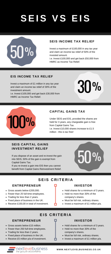 SEIS Vs EIS Infographic
